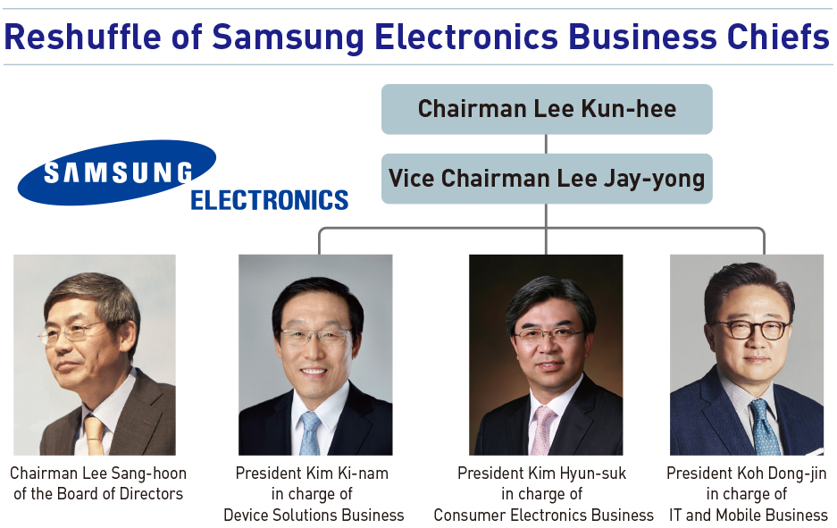 samsung electronics change management Samsung group announced annual management changes at its business units on monday but said top executives at its flagship unit samsung electronics co will remain in their current positions as the.